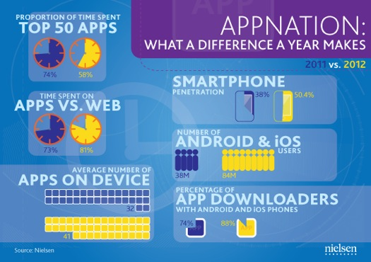 appnation-what-has-changed-app-stats-2011-vs-2012-ios-android