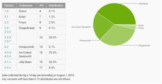 Google_Distribution_Numbers_August_01_2013